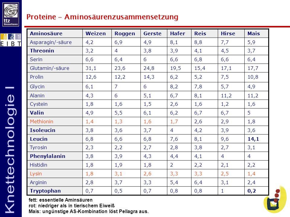 Proteine - Aminosäurenzusammensetzung