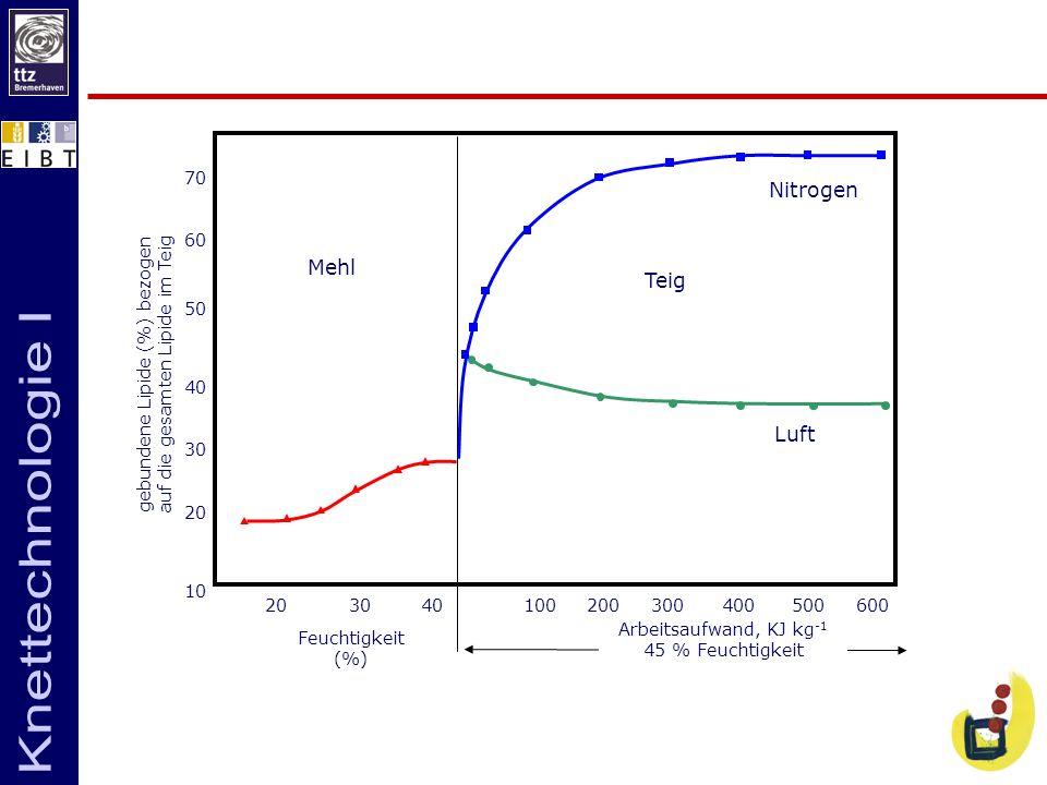 Nitrogen Mehl Teig Luft 70 60 50 40