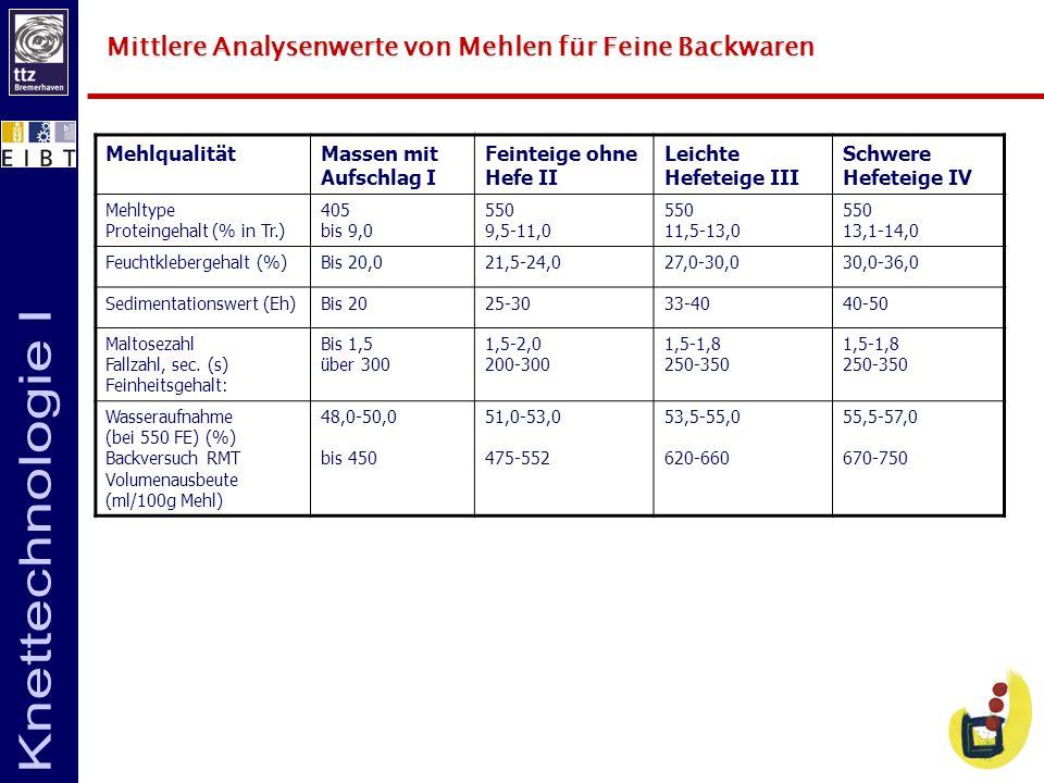 Mittlere Analysenwerte von Mehlen für Feine Backwaren
