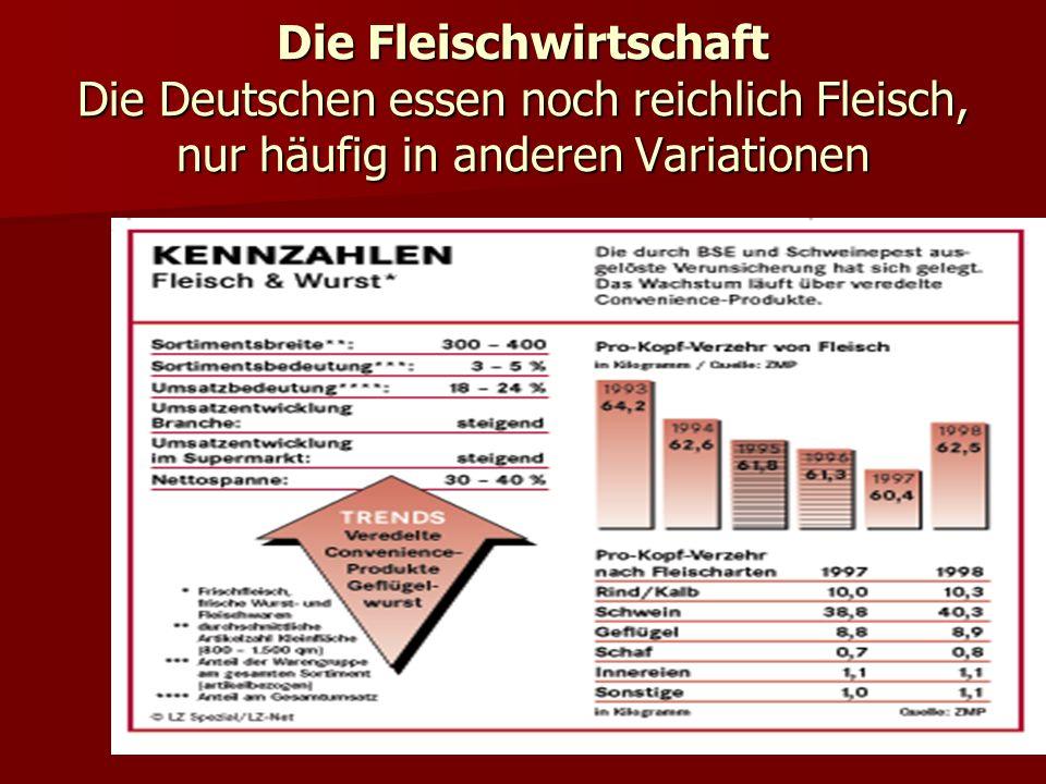 Die Fleischwirtschaft Die Deutschen essen noch reichlich Fleisch, nur häufig in anderen Variationen