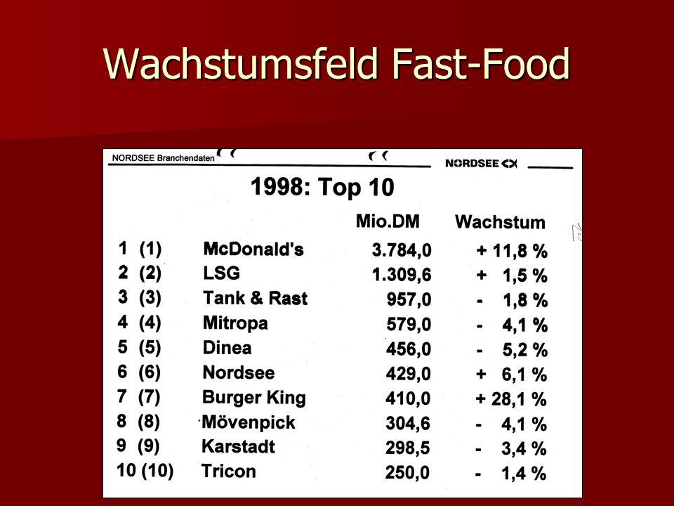 Wachstumsfeld Fast-Food