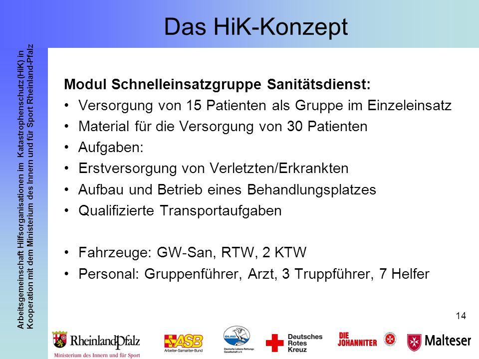 Das HiK-Konzept Modul Schnelleinsatzgruppe Sanitätsdienst: