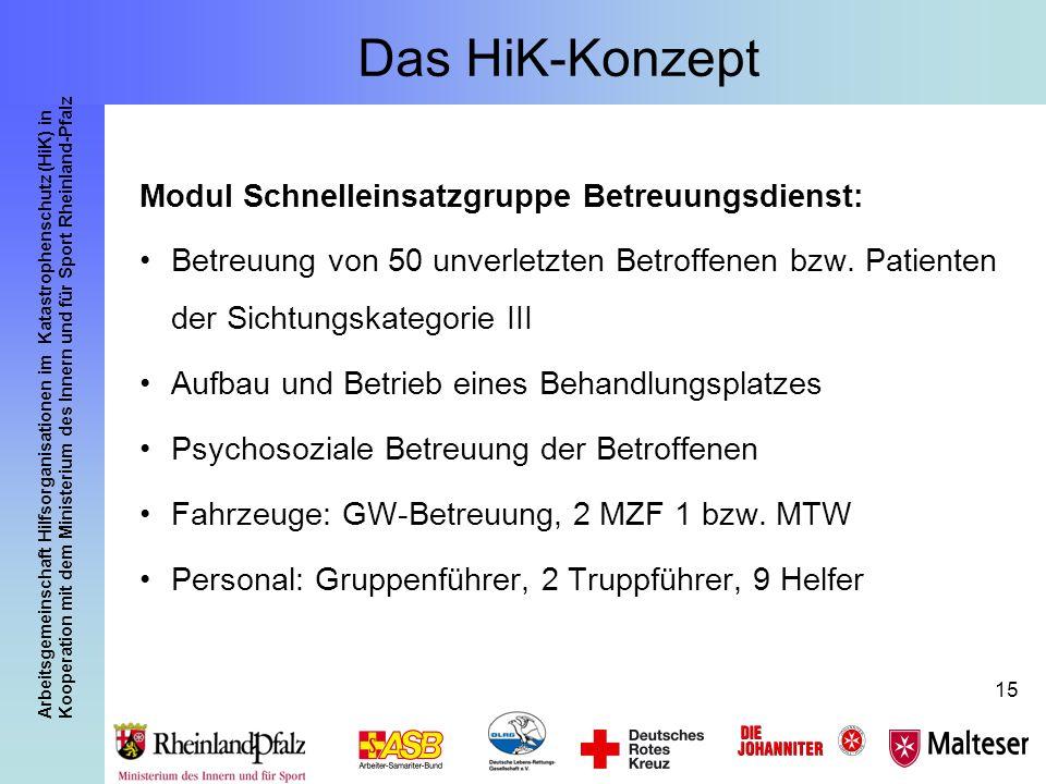Das HiK-Konzept Modul Schnelleinsatzgruppe Betreuungsdienst: