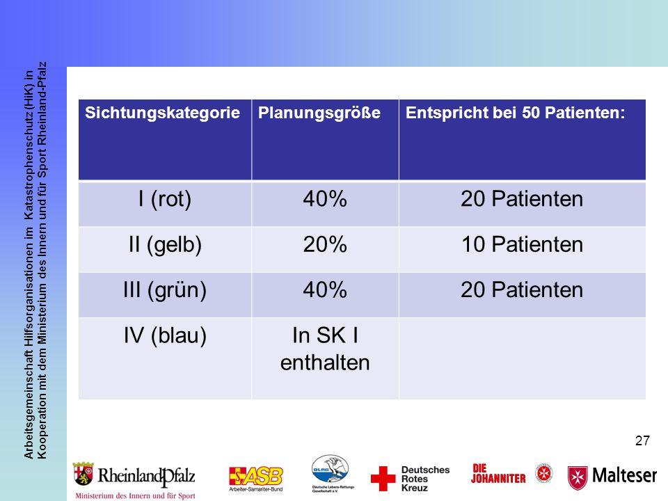 I (rot) 40% 20 Patienten II (gelb) 20% 10 Patienten III (grün)