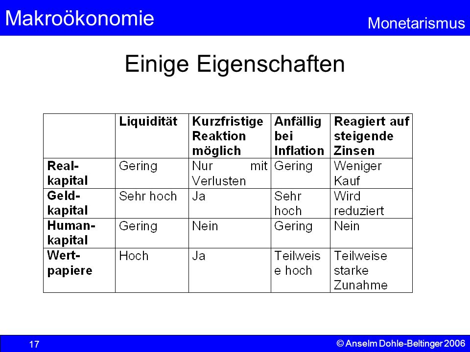 Einige Eigenschaften © Anselm Dohle-Beltinger 2006
