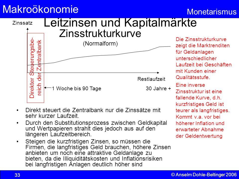 Leitzinsen und Kapitalmärkte