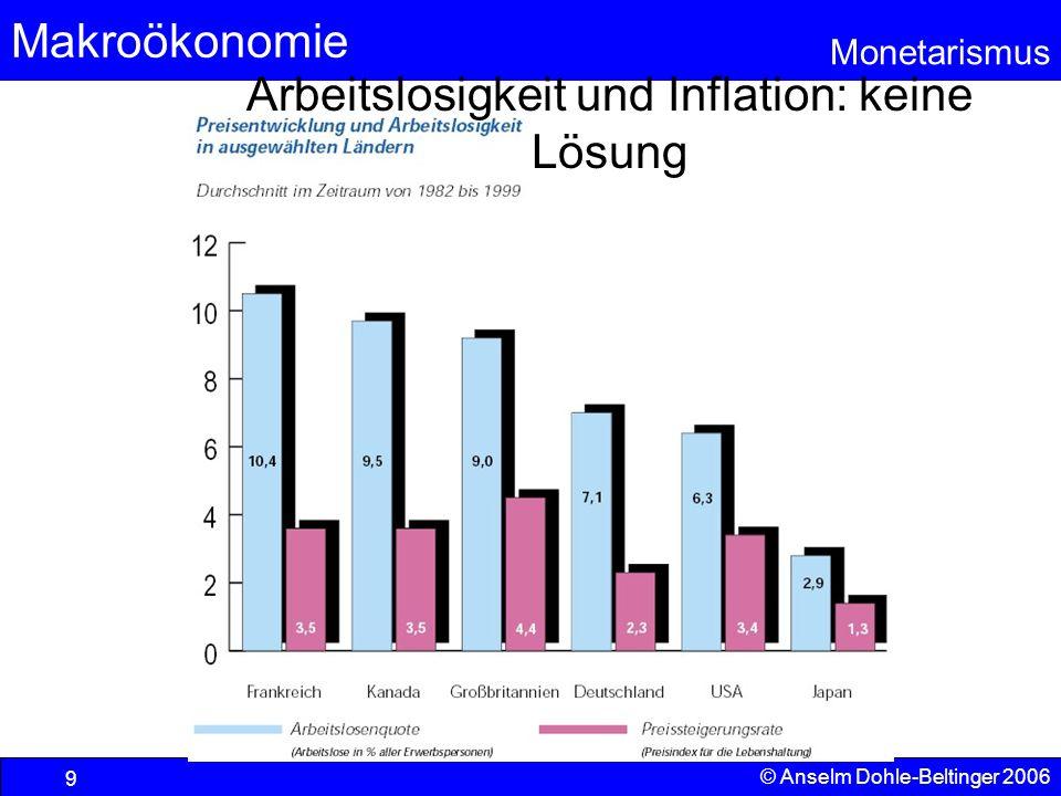 Arbeitslosigkeit und Inflation: keine Lösung