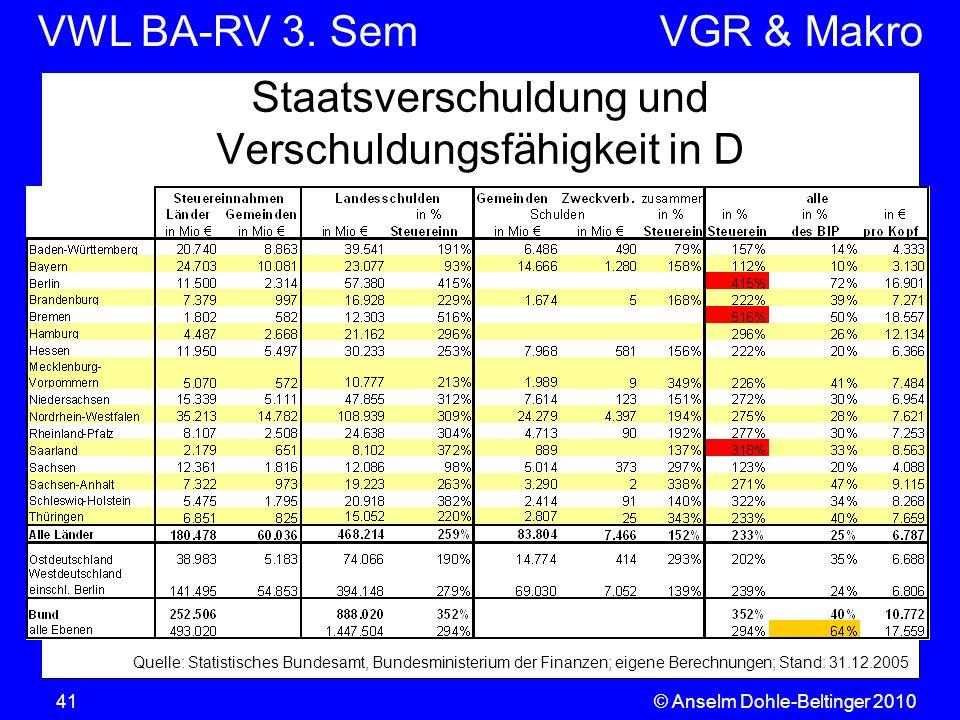 Staatsverschuldung und Verschuldungsfähigkeit in D
