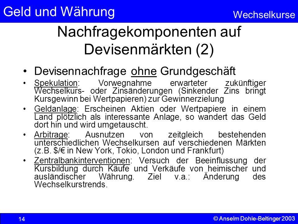 Nachfragekomponenten auf Devisenmärkten (2)