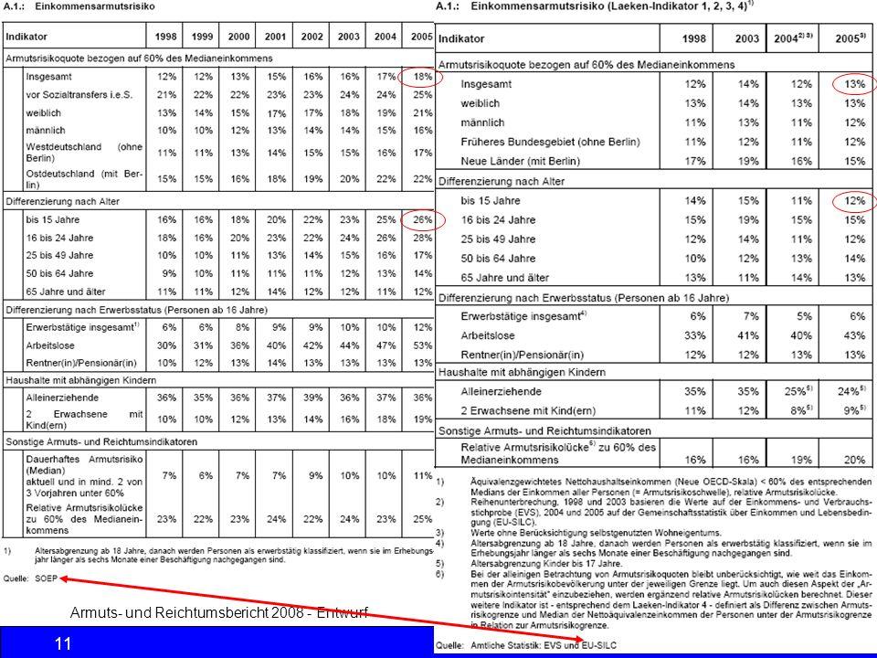 Armuts- und Reichtumsbericht 2008 - Entwurf