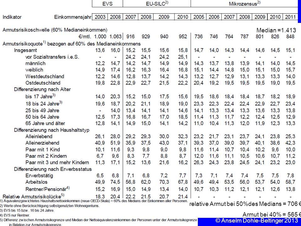 Median =1.413 relative Armut bei 50%des Medians = 706 € Armut bei 40% = 565 € © Anselm Dohle-Beltinger 2013.