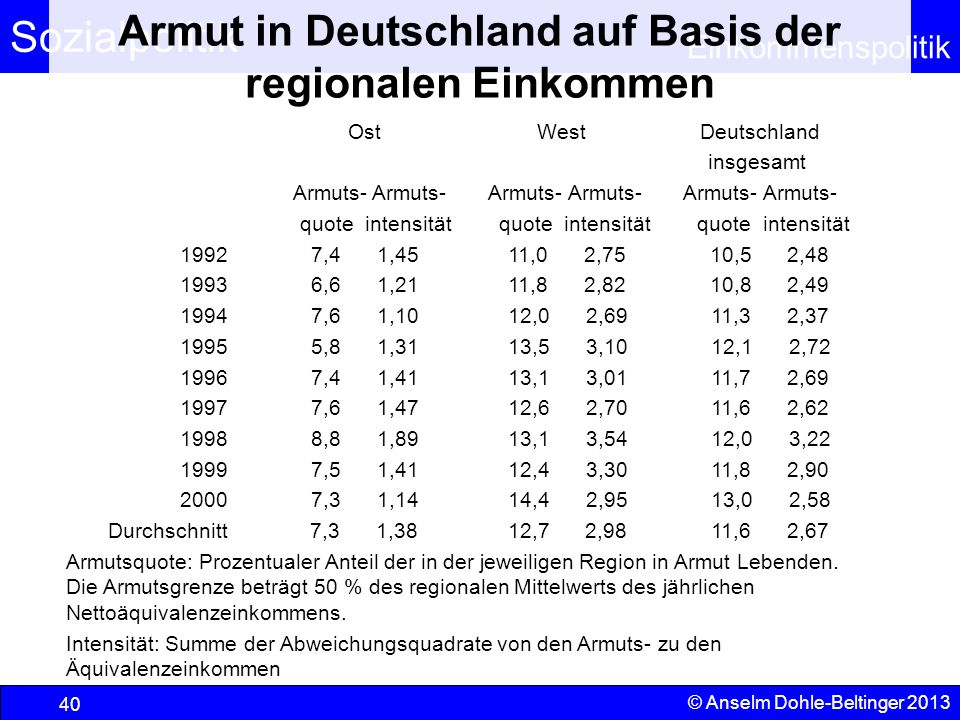 Armut in Deutschland auf Basis der regionalen Einkommen