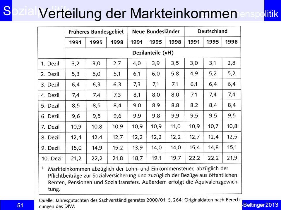 Verteilung der Markteinkommen