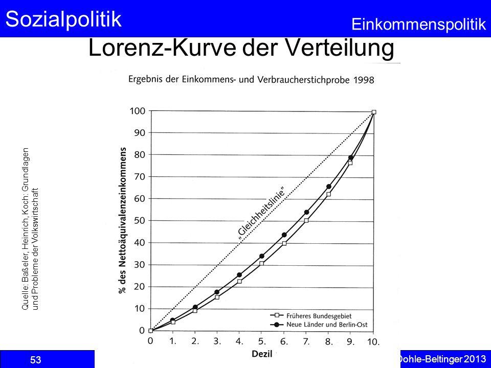 Lorenz-Kurve der Verteilung