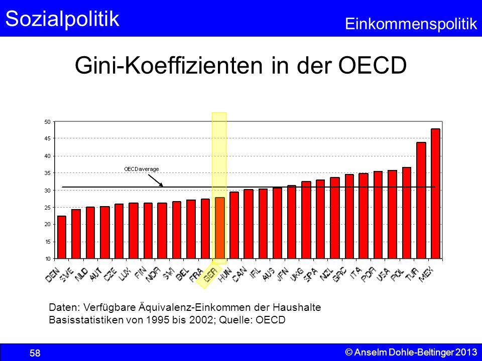 Gini-Koeffizienten in der OECD