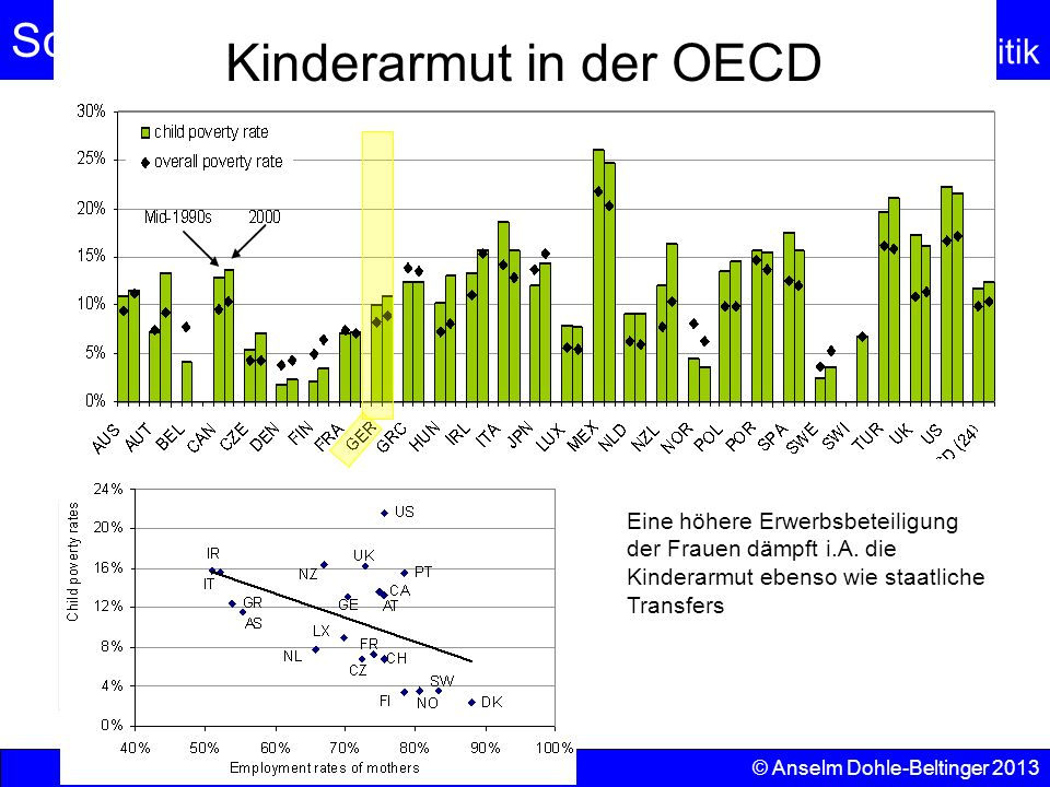 Kinderarmut in der OECD