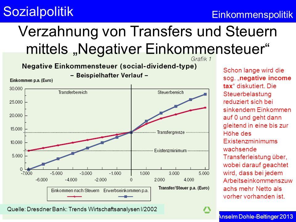 Quelle: Dresdner Bank: Trends Wirtschaftsanalysen I/2002