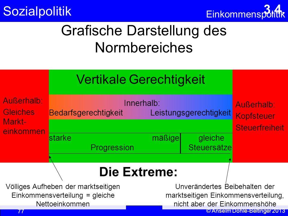 Grafische Darstellung des Normbereiches