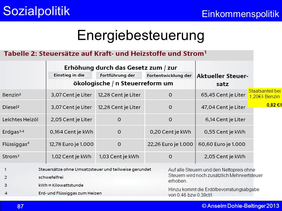 Staatsanteil bei 1,20€/i Benzin