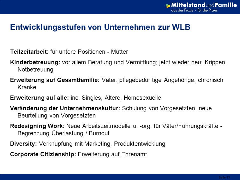 Entwicklungsstufen von Unternehmen zur WLB
