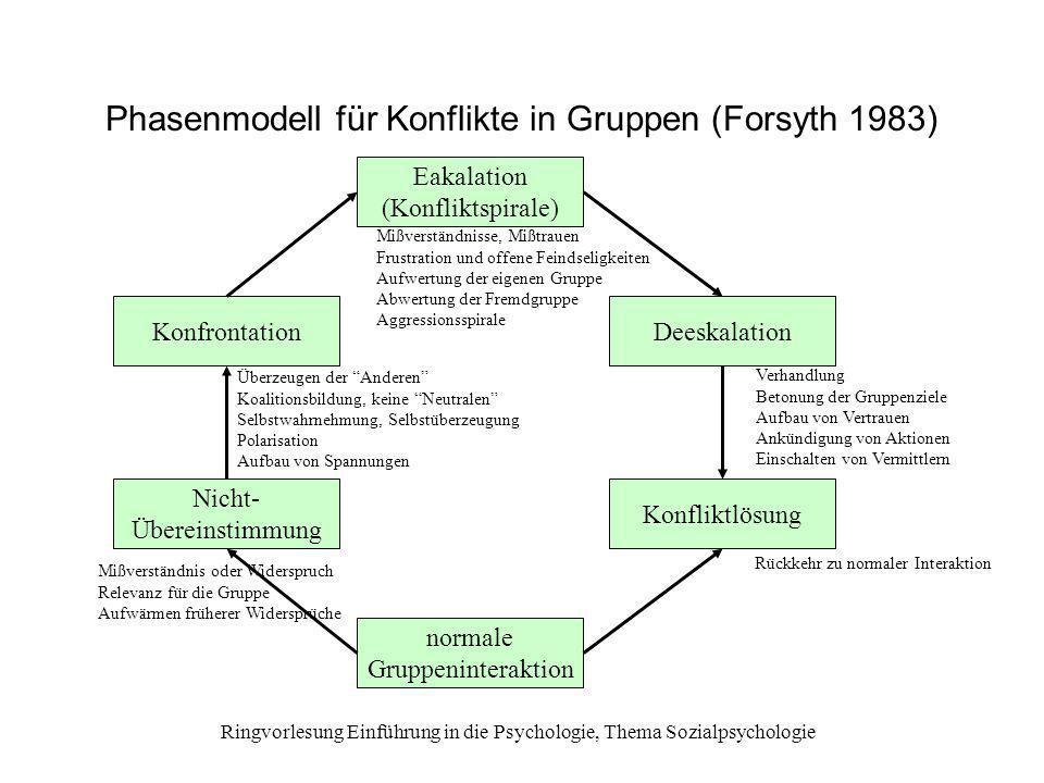 Phasenmodell für Konflikte in Gruppen (Forsyth 1983)