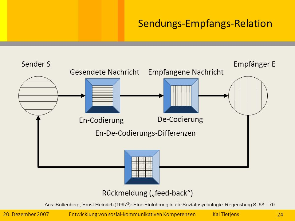Sendungs-Empfangs-Relation