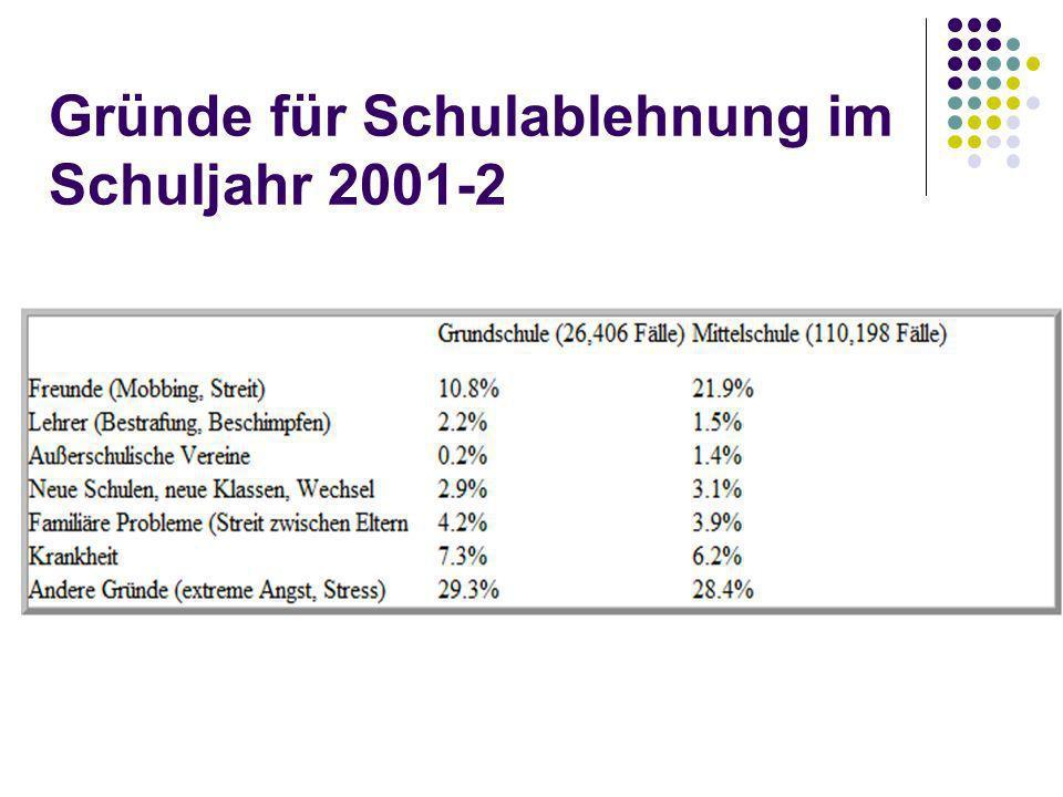 Gründe für Schulablehnung im Schuljahr 2001-2