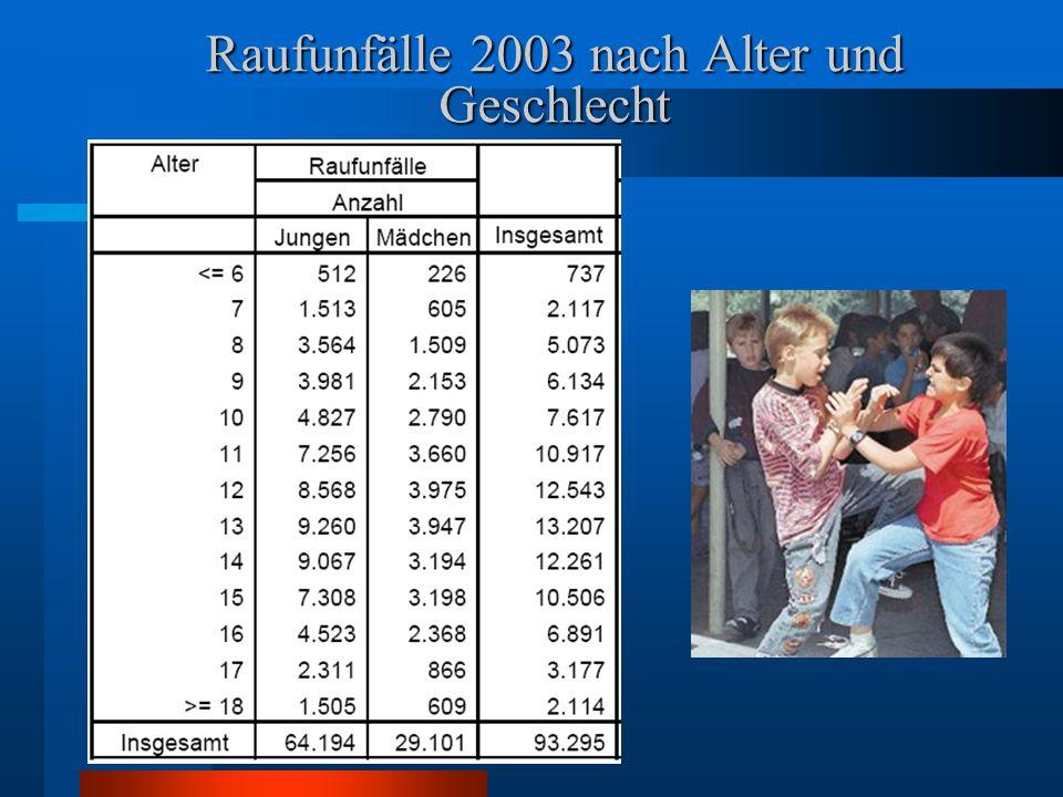 Raufunfälle 2003 nach Alter und Geschlecht