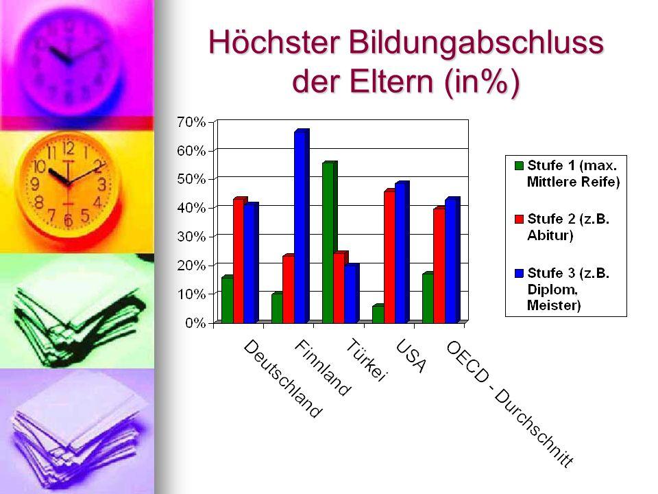Höchster Bildungabschluss der Eltern (in%)