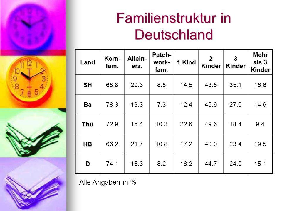Familienstruktur in Deutschland