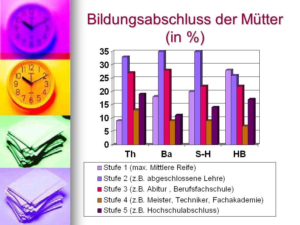 Bildungsabschluss der Mütter (in %)