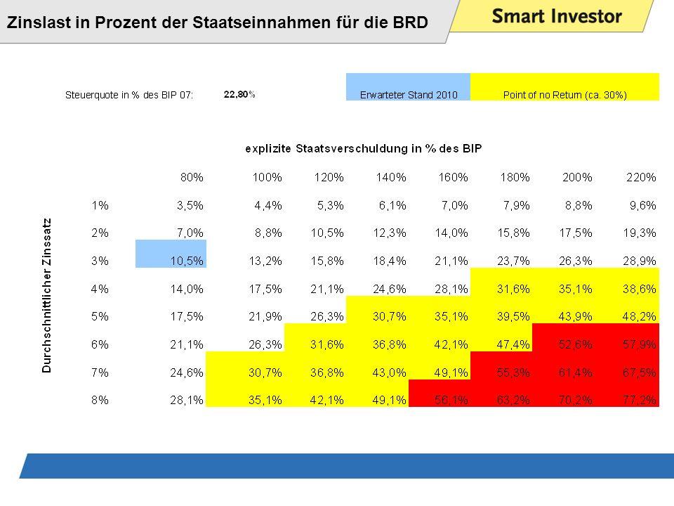 Zinslast in Prozent der Staatseinnahmen für die BRD