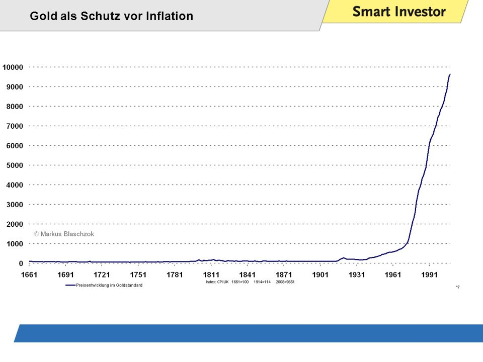 Gold als Schutz vor Inflation