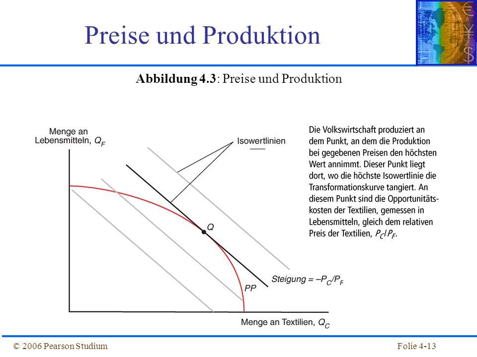 Abbildung 4.3: Preise und Produktion