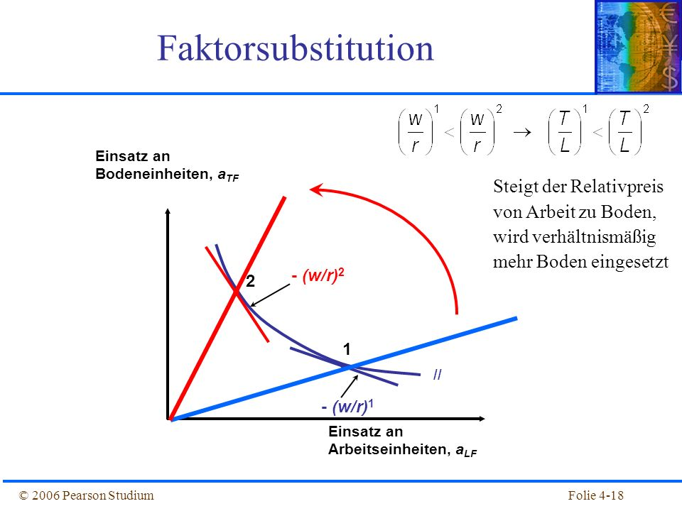 Faktorsubstitution Einsatz an Bodeneinheiten, aTF. Einsatz an Arbeitseinheiten, aLF.