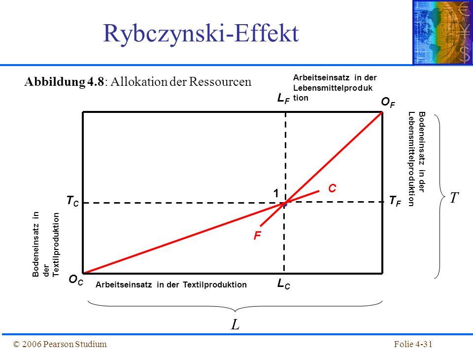 Abbildung 4.8: Allokation der Ressourcen