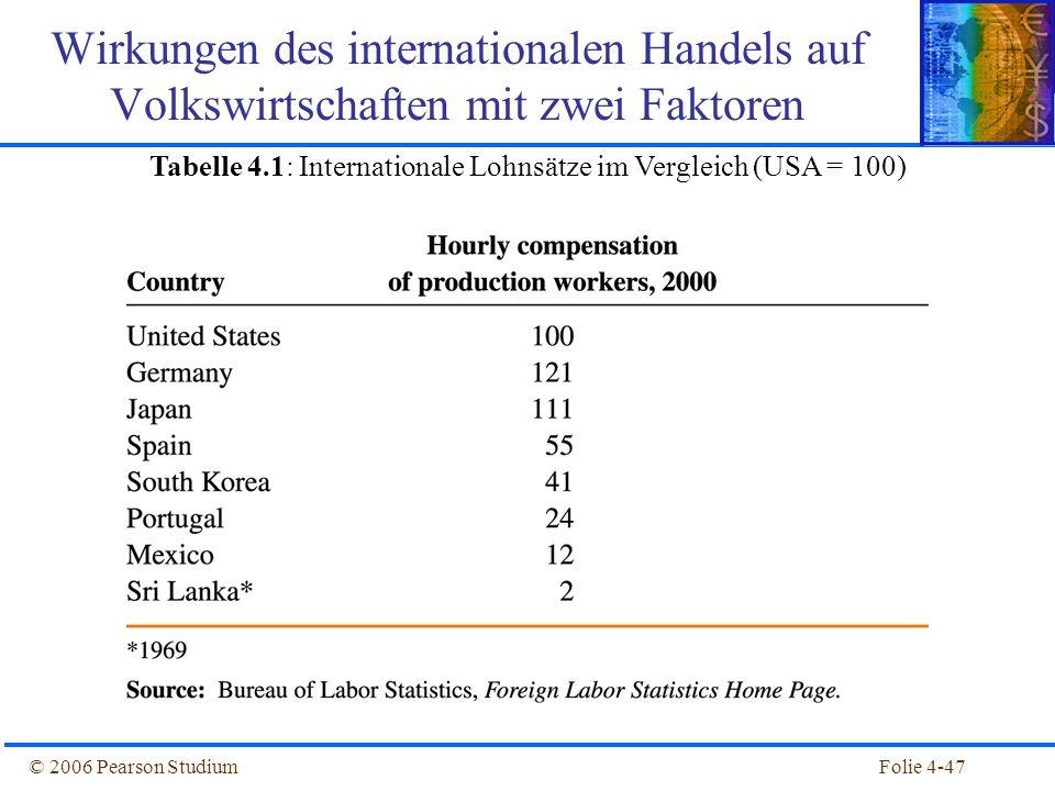 Tabelle 4.1: Internationale Lohnsätze im Vergleich (USA = 100)