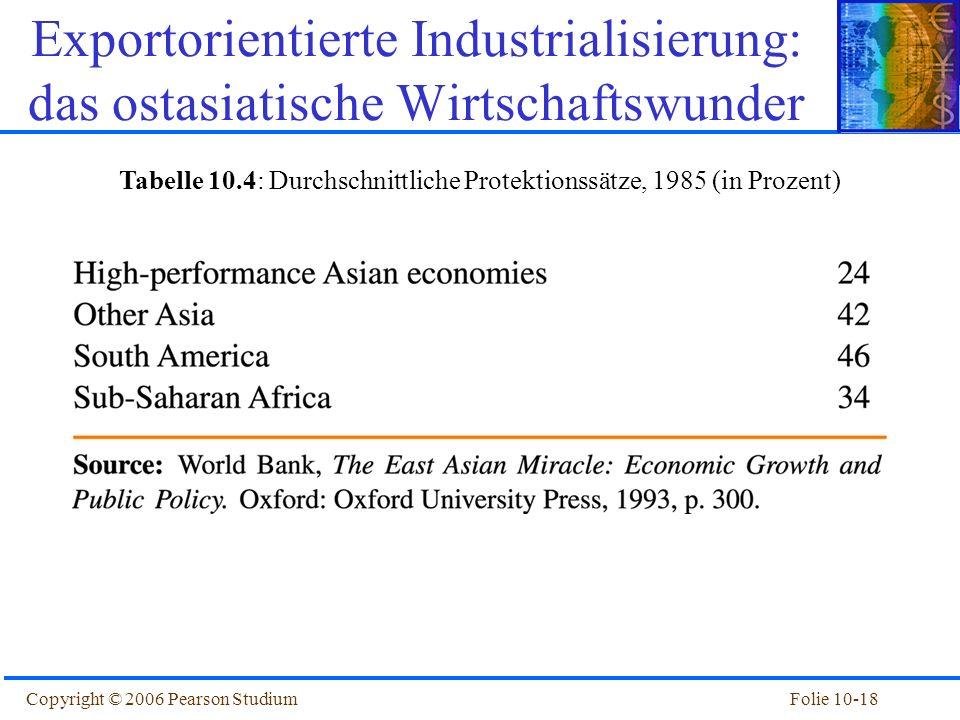 Tabelle 10.4: Durchschnittliche Protektionssätze, 1985 (in Prozent)