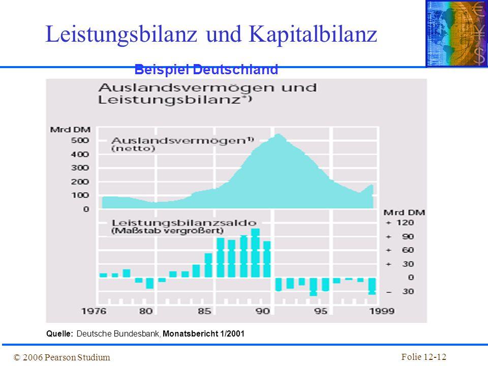 Leistungsbilanz und Kapitalbilanz