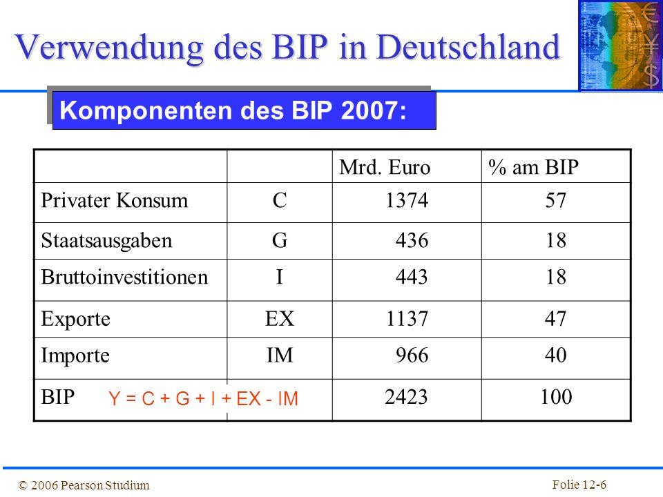 Verwendung des BIP in Deutschland