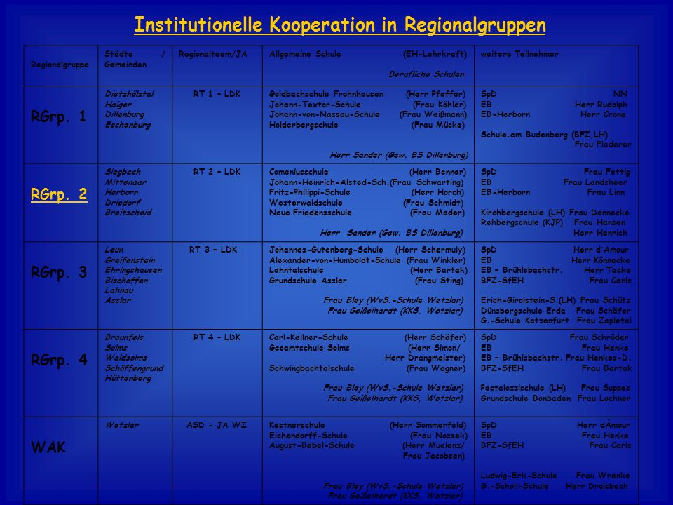 Institutionelle Kooperation in Regionalgruppen