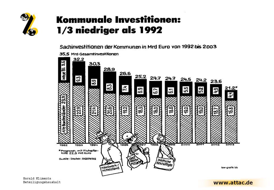 Harald Klimenta Beteiligungshaushalt