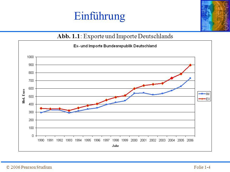 Abb. 1.1: Exporte und Importe Deutschlands