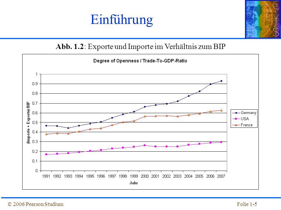 Abb. 1.2: Exporte und Importe im Verhältnis zum BIP