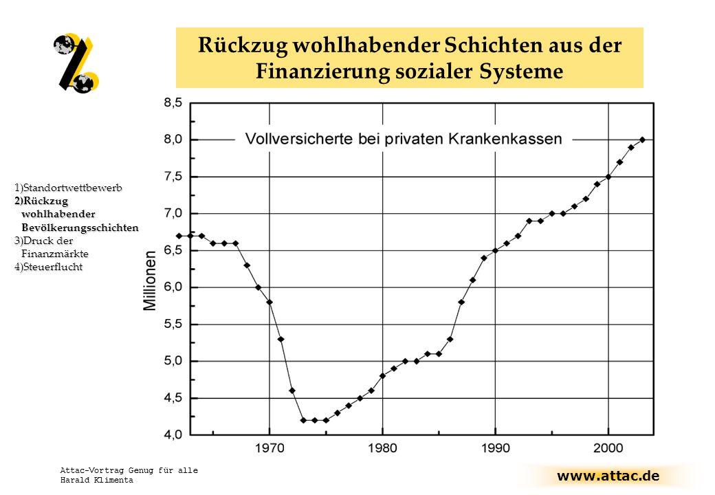Rückzug wohlhabender Schichten aus der Finanzierung sozialer Systeme