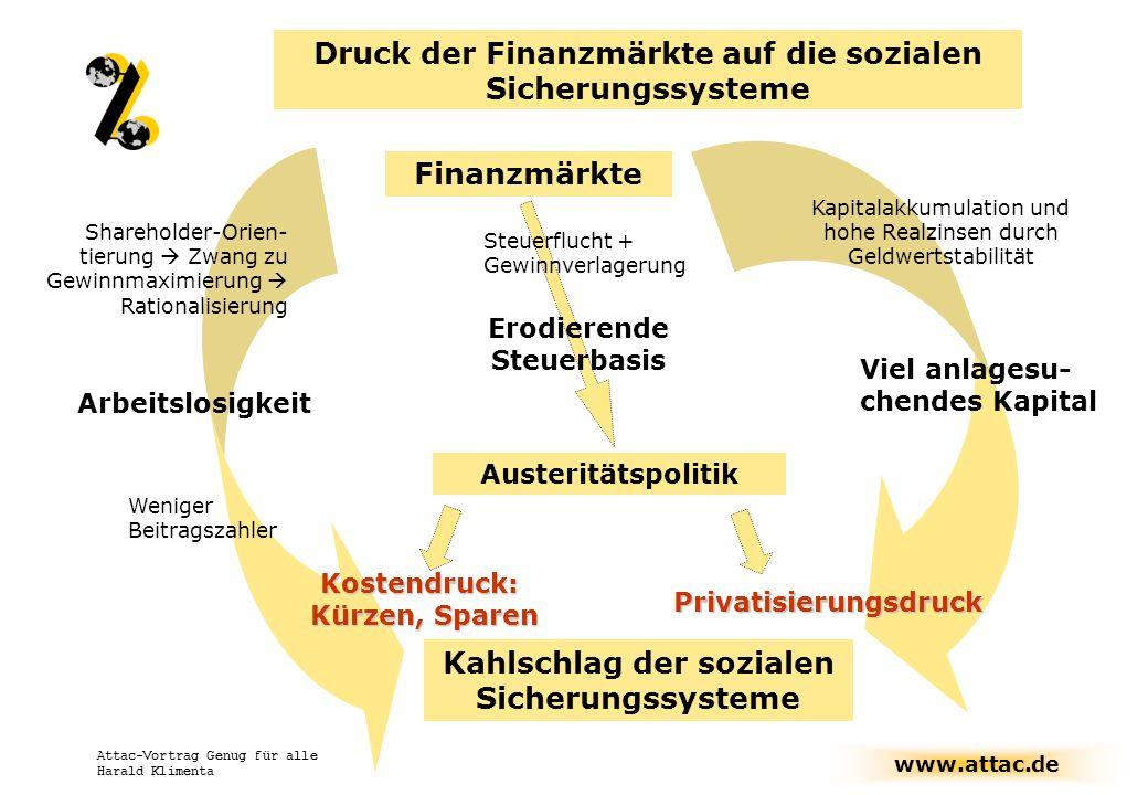Druck der Finanzmärkte auf die sozialen Sicherungssysteme