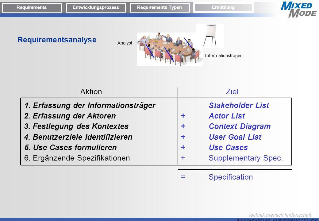 1. Erfassung der Informationsträger Stakeholder List