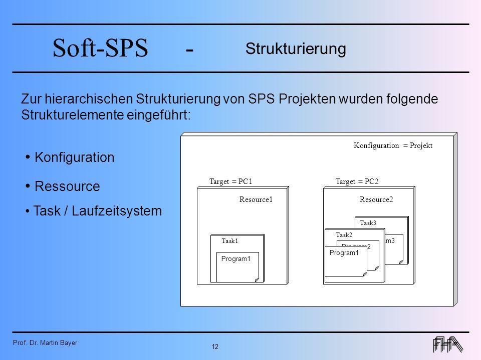 Strukturierung Konfiguration Ressource