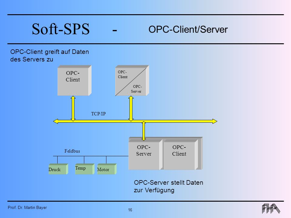 OPC-Client/Server OPC-Client greift auf Daten des Servers zu