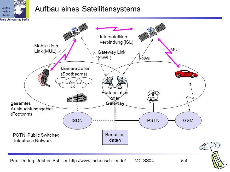 Aufbau eines Satellitensystems